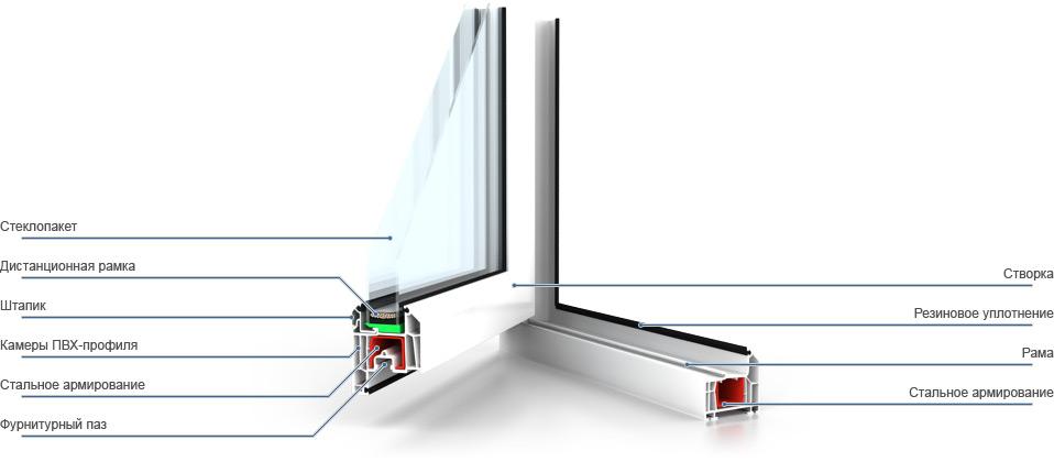 Профильная схема окна ПВХ