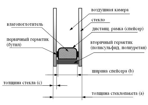 Схема устройства пластикового окна 396